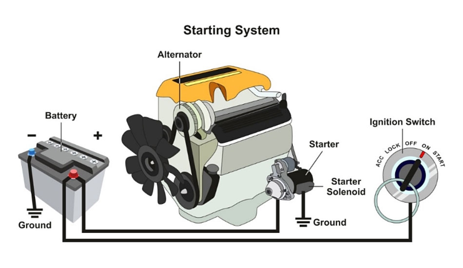starting system di mobil